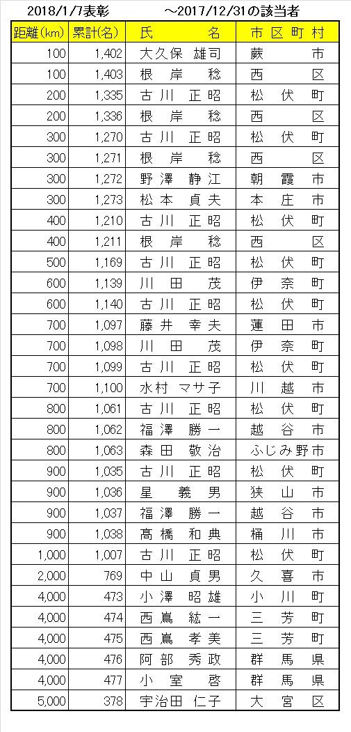 201801kyori