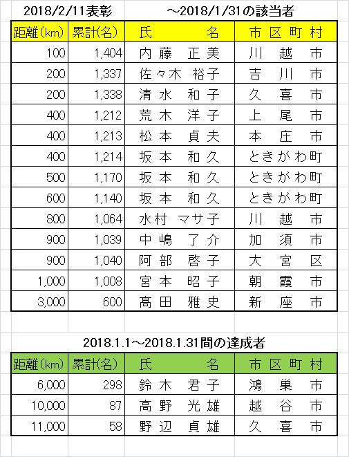 201802kyori