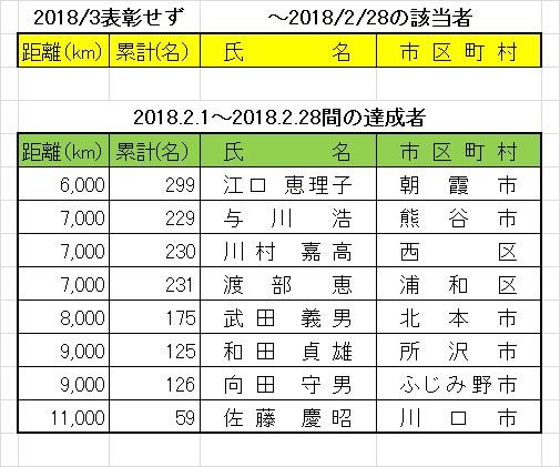 201803kyori
