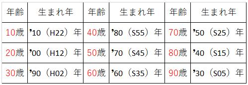 年輪ウオーク年齢表